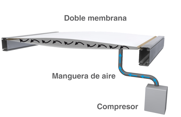 Cubierta de doble membrana presurizada